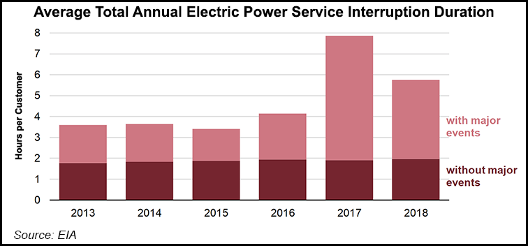 Electric Power Losses in 2018 Averaged Six Hours